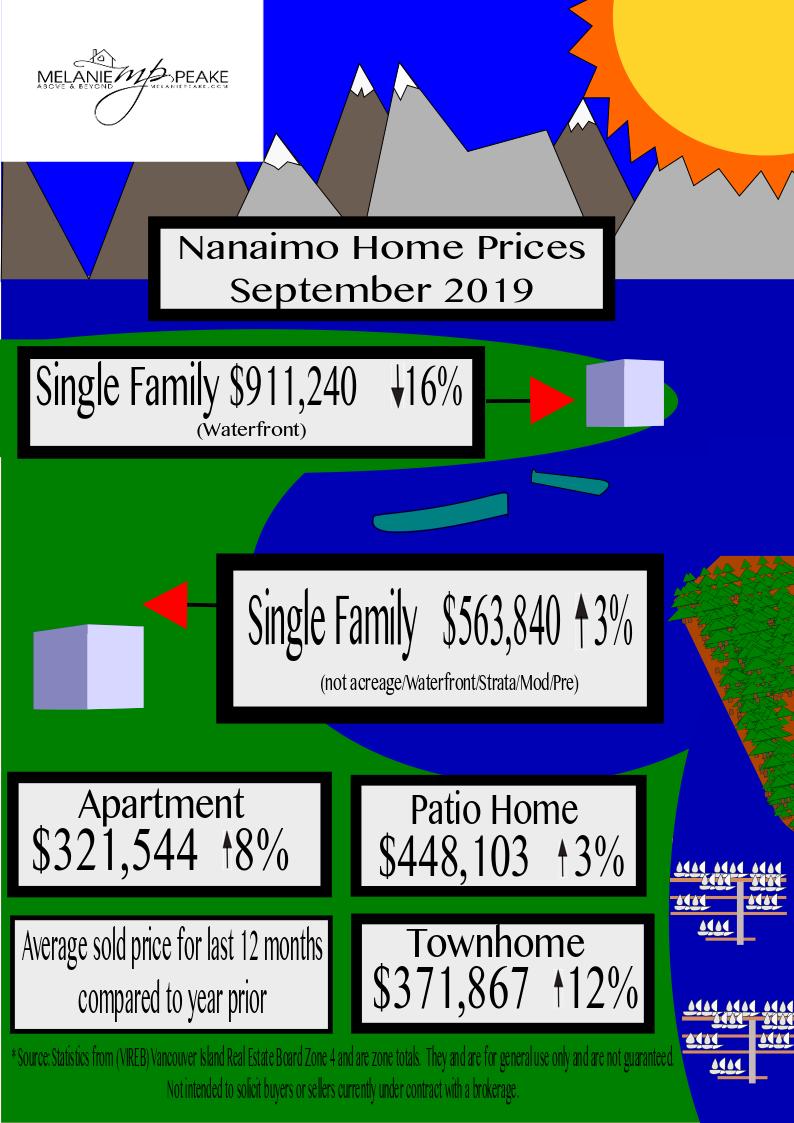 Nanaimo Home Prices 2019 September