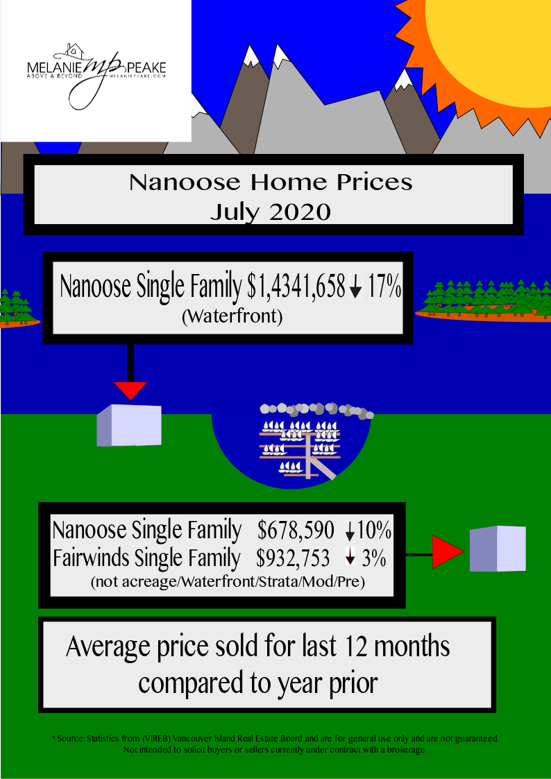 Nanoose Home Prices May 2020