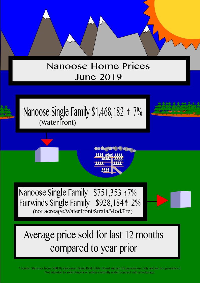 Nanaoose Bay home Prices May 2019