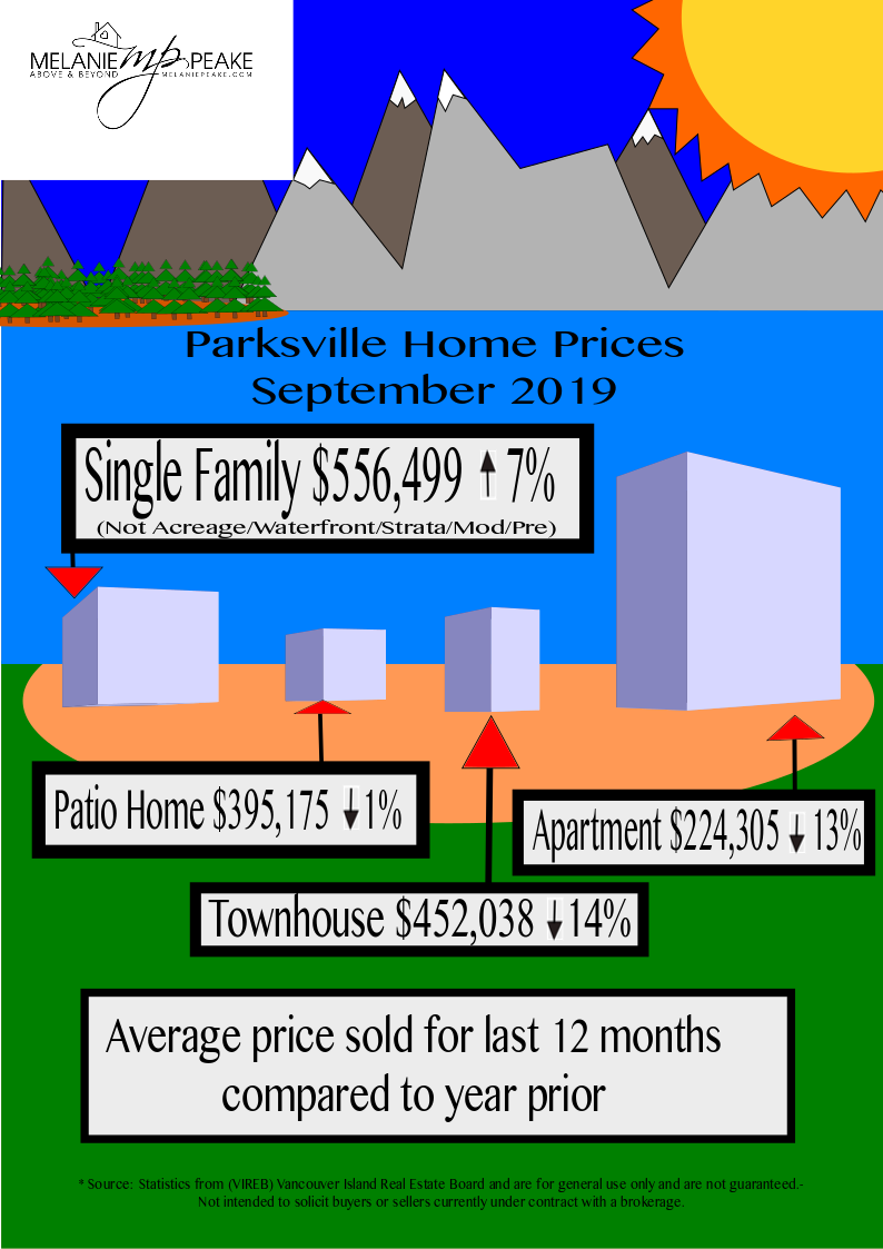 Parksville home prices september 2019