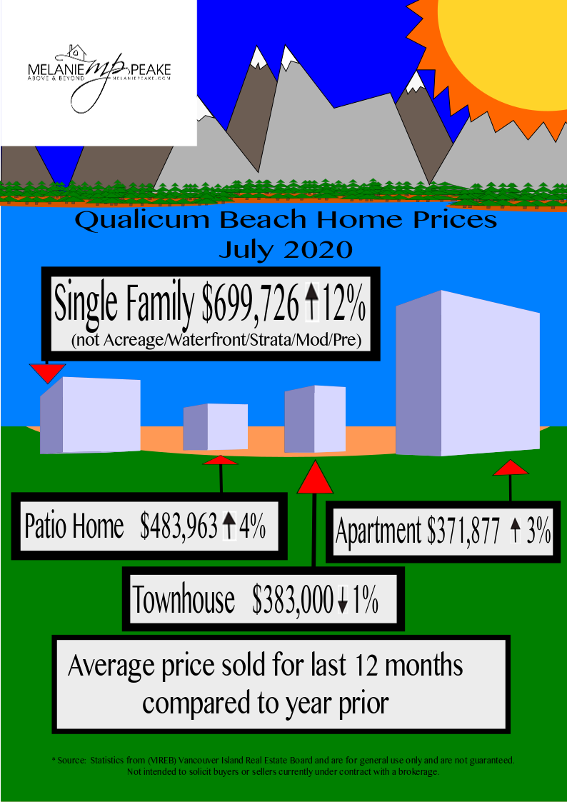 Qualicum Beach Home Prices 2020 May