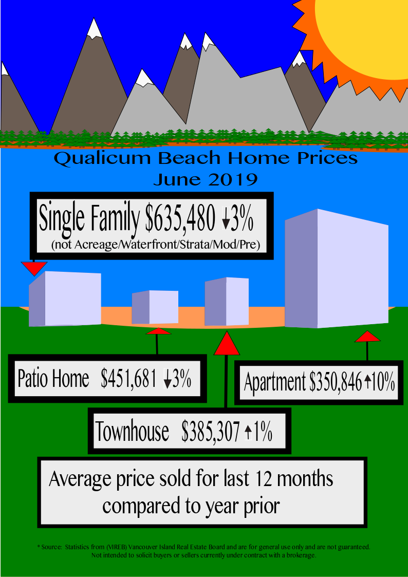 Qualicum Beach home prices May 2019