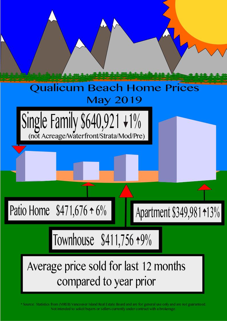 Qualicum Beach home prices May 2019