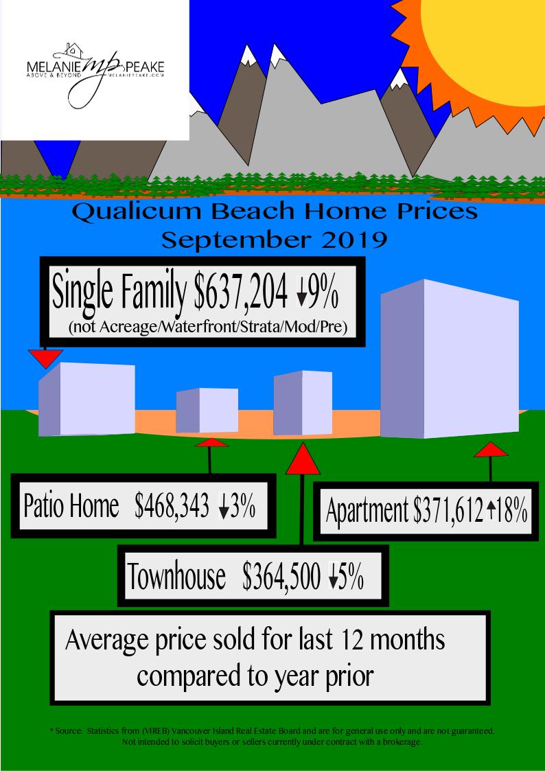 Qualicum Home Prices 2019 September