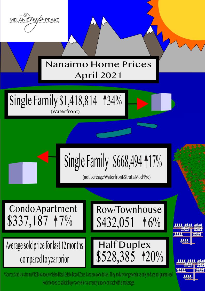 Nanaimo Home Prices 2021