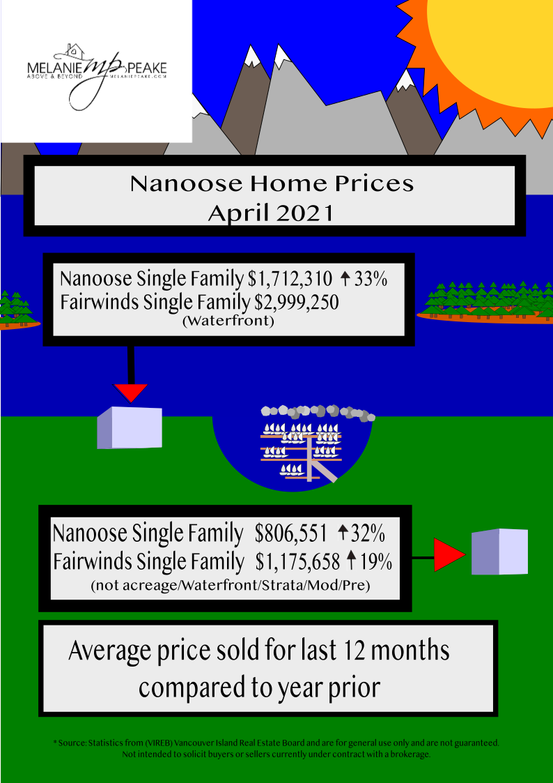Nanoose Home Prices 2020