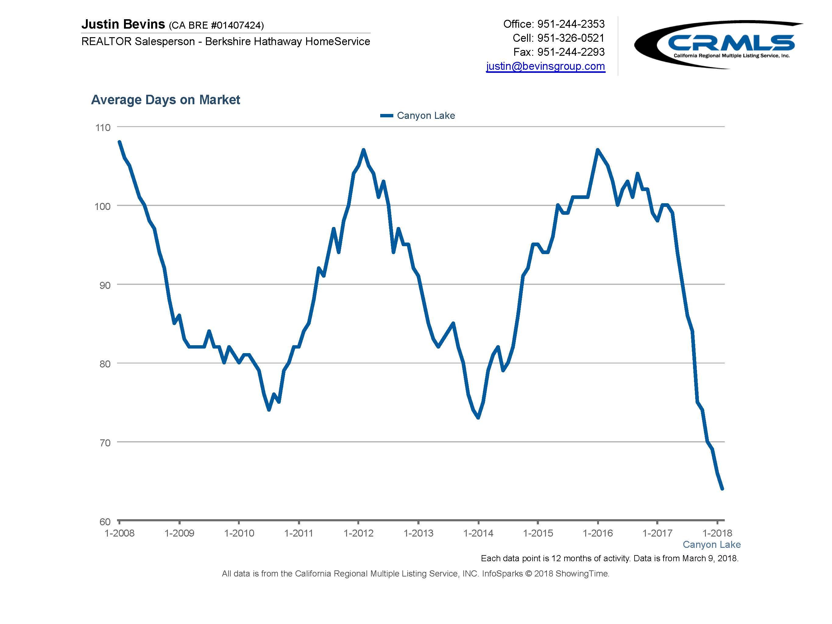 Canyon Lake Homes Average Days on Market