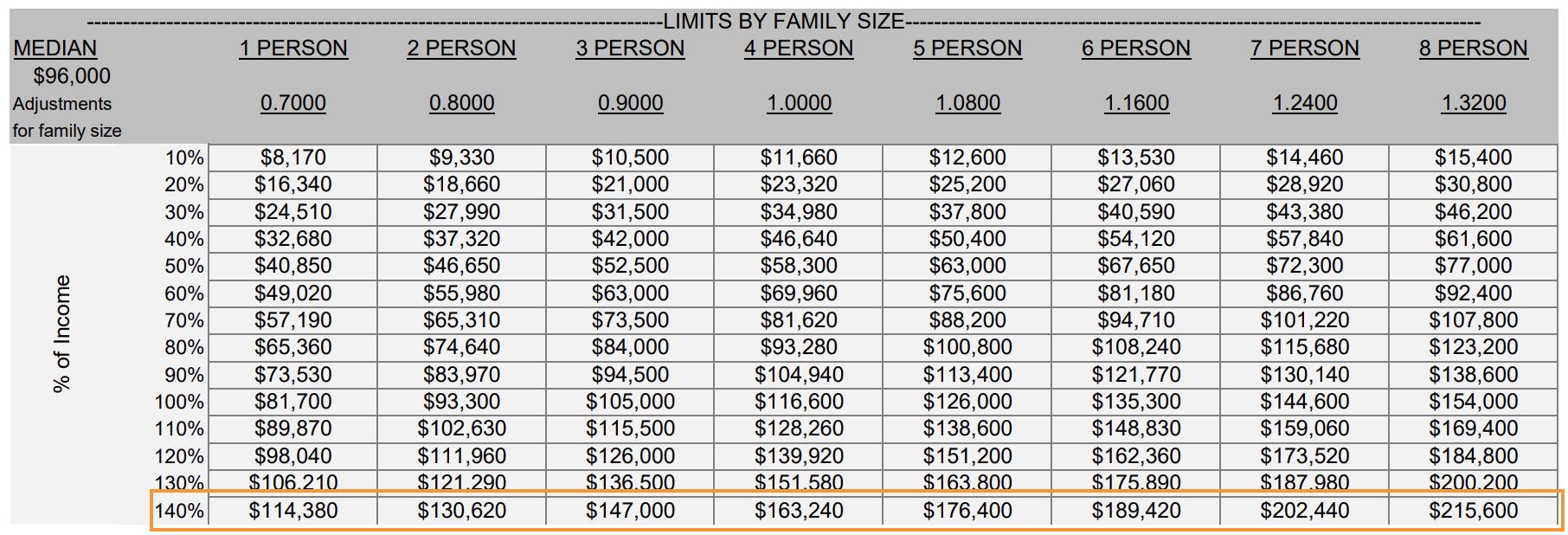 Honolulu Area Median Income
