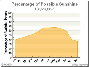 Average Days of Sunshine In Dayton Ohio