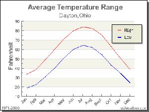 Dayton Ohio Average Temperatures