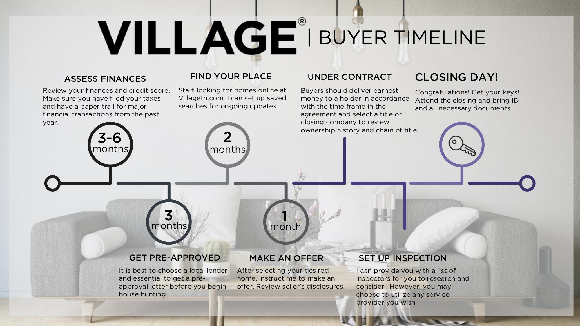 Buyer Timeline