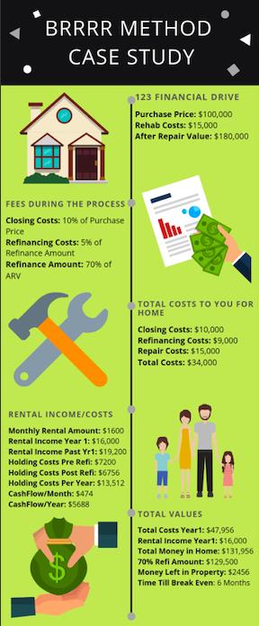 BRRRR Method of Real Estate Investing
