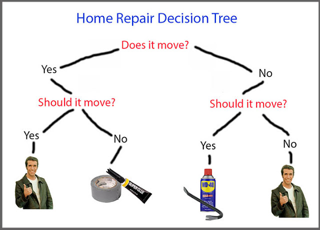 Home repair decision tree