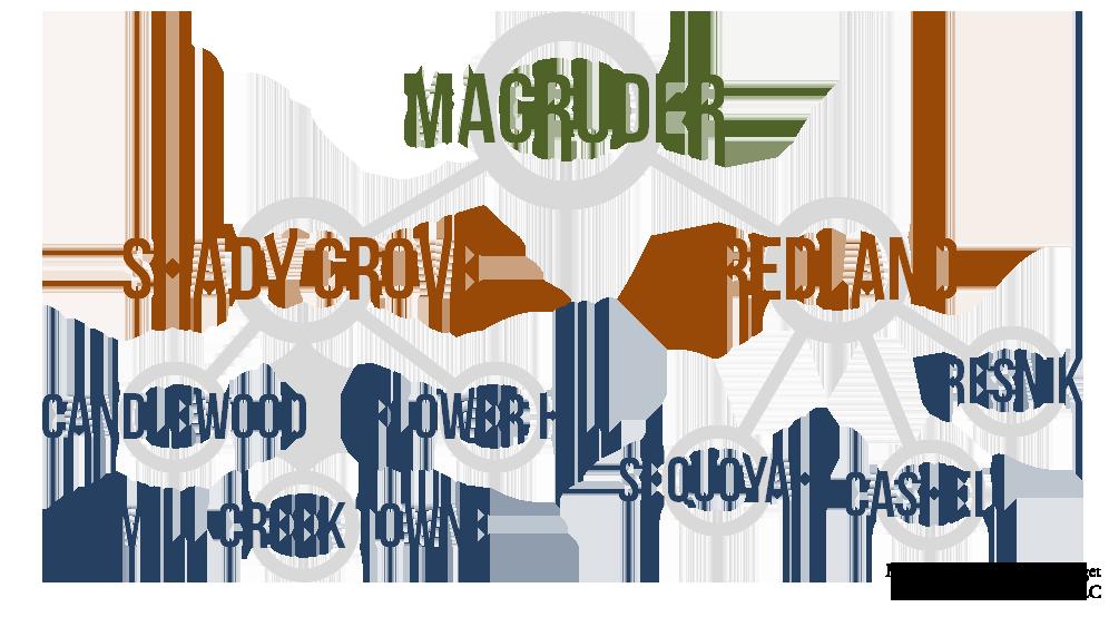 Magruder Cluster Schools
