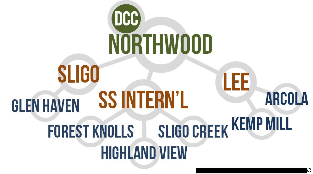 Northwood Cluster Schools
