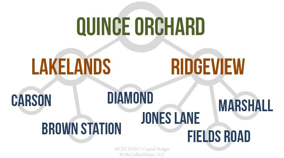 Quince Orchard Cluster Schools