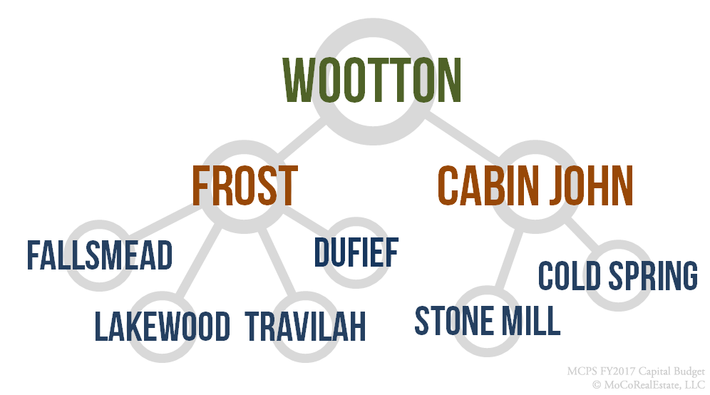 Wootton Cluster Schools