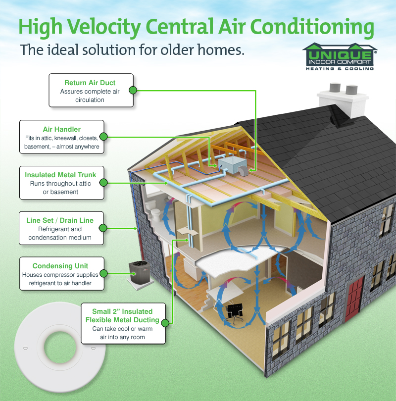 High Velocity Central Air Offers Alternative For Older Homes
