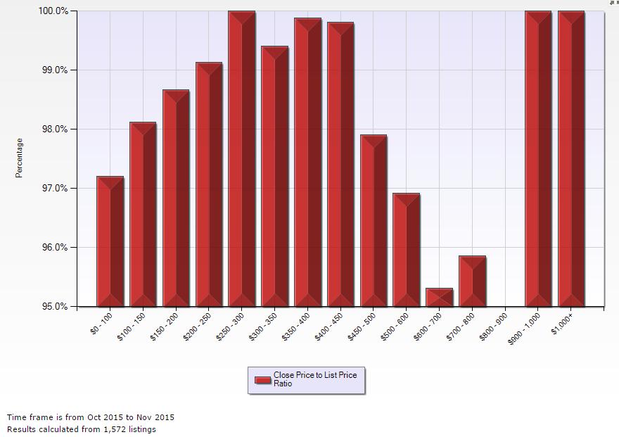 Des Moines MLS Stats