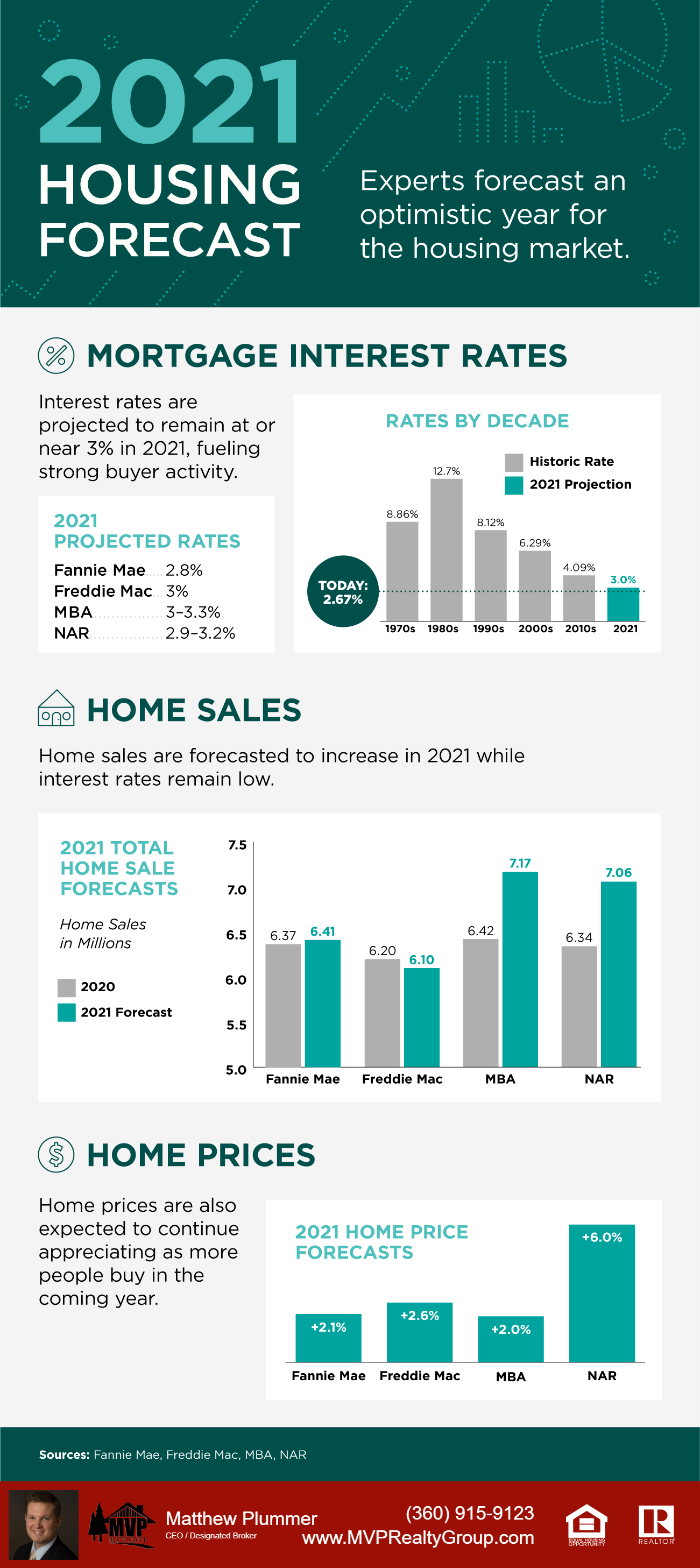 2021 Experts Real Estate Forecast