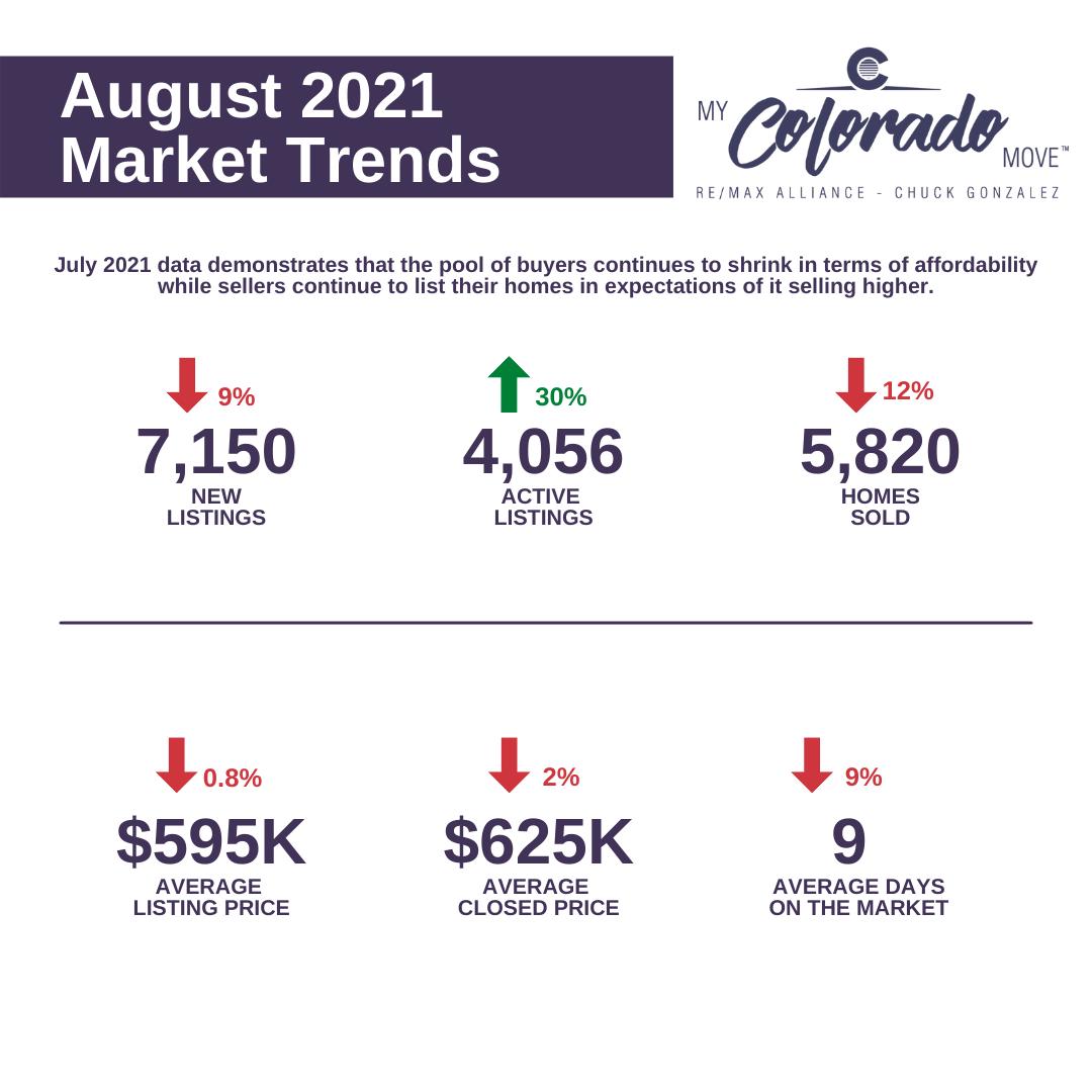 Denver Housing Market Report August 2021