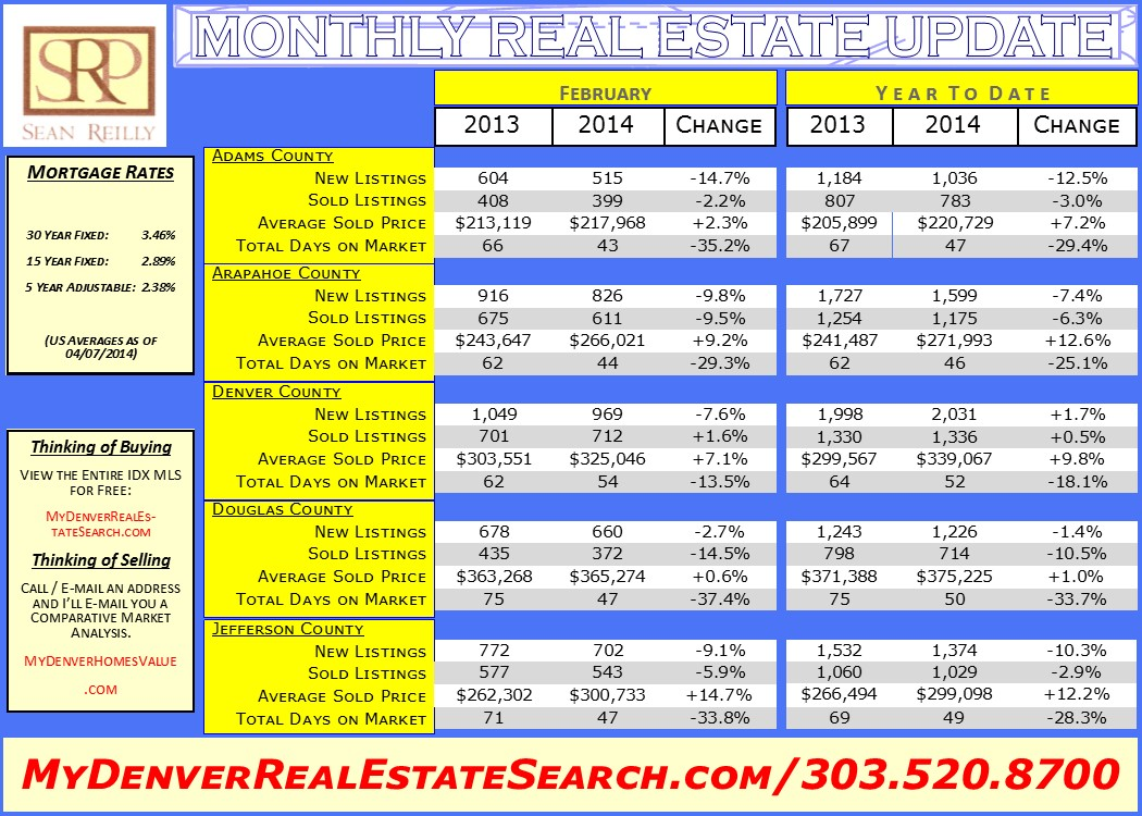 February 2014 Metro Denver Monthly Real Estate Update