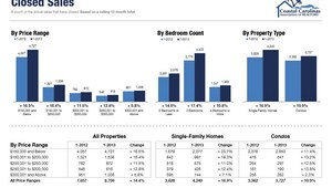 January 2013 real estate stats Myrtle Beach
