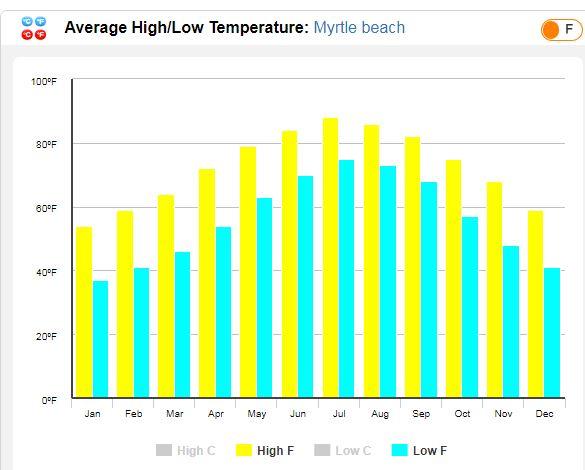 Averages Temperatures in Myrtle beach SC