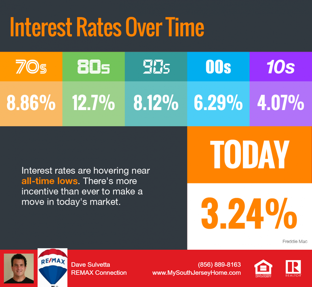 interest rates are low