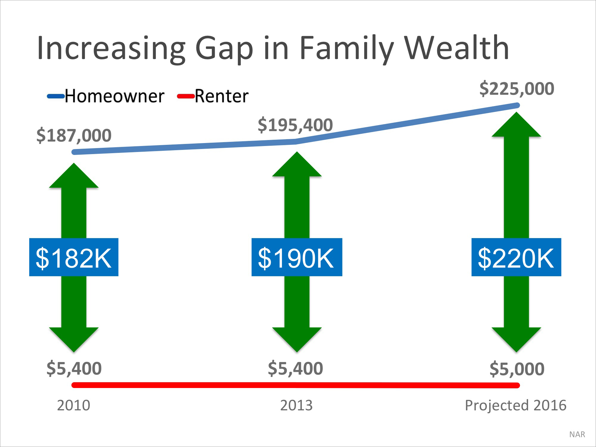 Homeowner's Net Worth Is 45x Greater Than a Renter's   Simplifying The Market