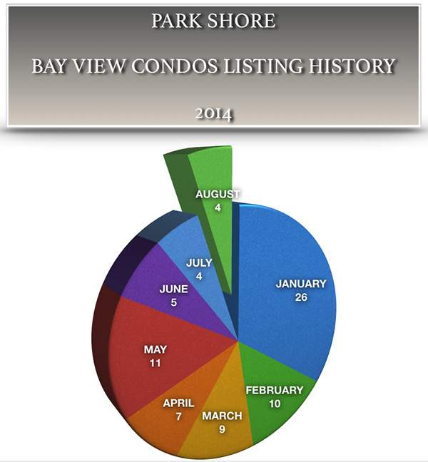 Naples FL Real Estate Market Update 2014