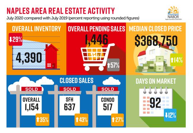 SW Florida Real Estate Market Update July 2020 1