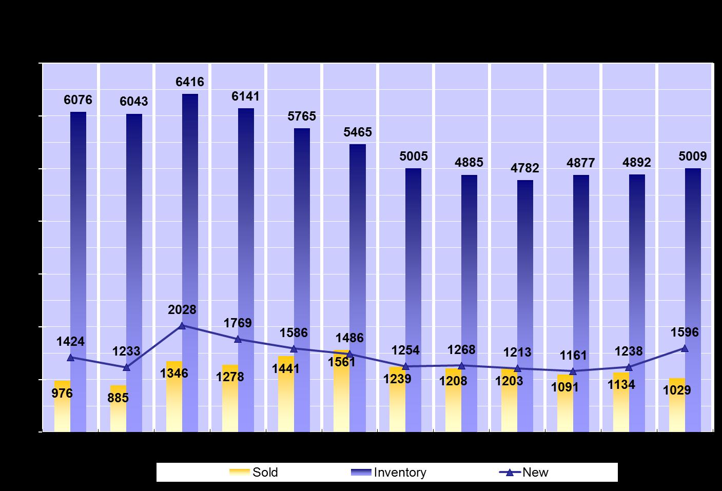 Southwest Florida Real Estate Activity Chart
