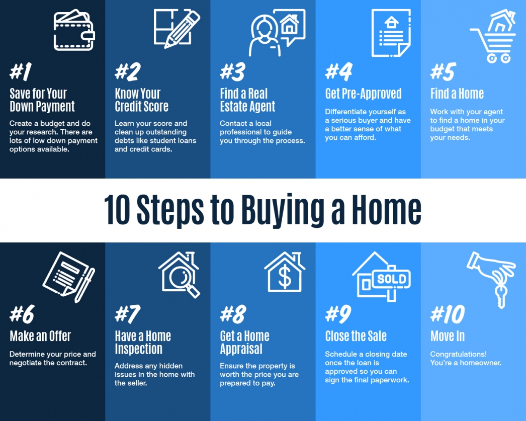 10 Steps to Buying a Home [INFOGRAPHIC] 10 Steps to Buying a Home [INFOGRAPHIC]   MyKCM  Some Highlights: If you're thinking of buying a home and you're not sure where to start, you're not alone. Here's a guide with 10 simple steps to follow in the homebuying process. Be sure to work with a trusted real estate professional to find out the specifics of what to do in your local area.