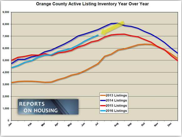 Orange County Active Listing Year over Year