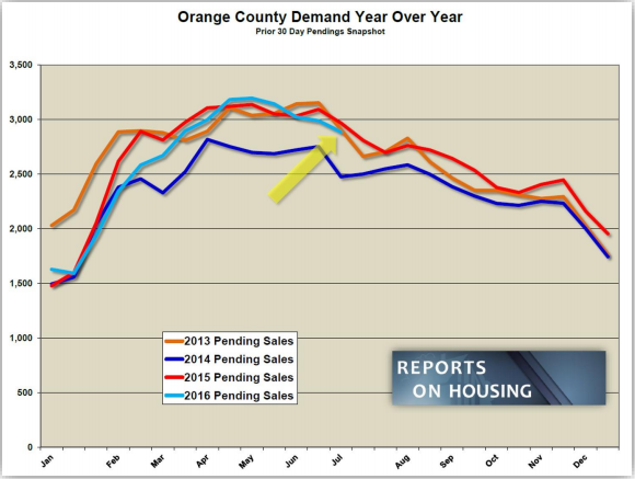 Orange County Demand Year over Year