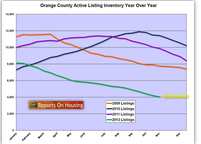 Record Low Inventory Graph