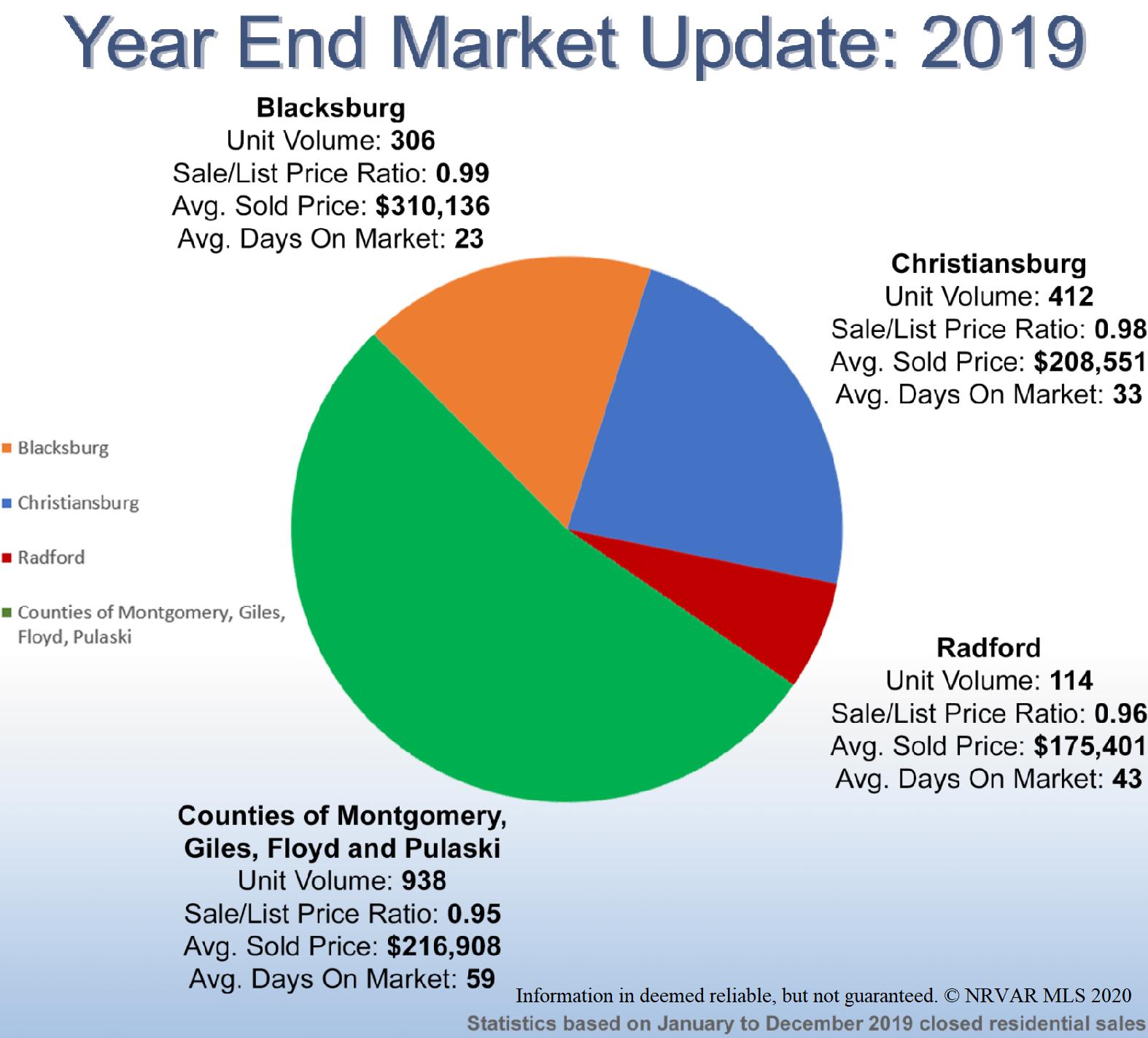 2019 Market Statistics