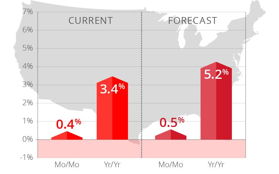 CoreLogic HPI Forecast