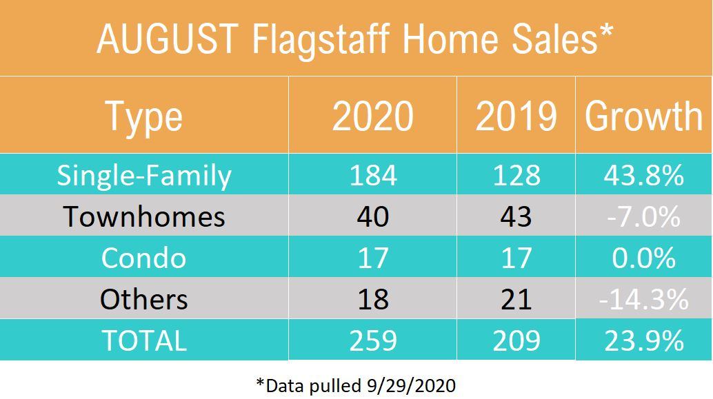 August 2020 Flagstaff Home Sales by Type