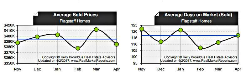 April 2017 Flagstaff Home Price