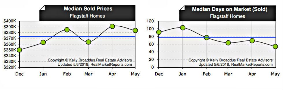 April 2018 Median Home Price & Days on Market