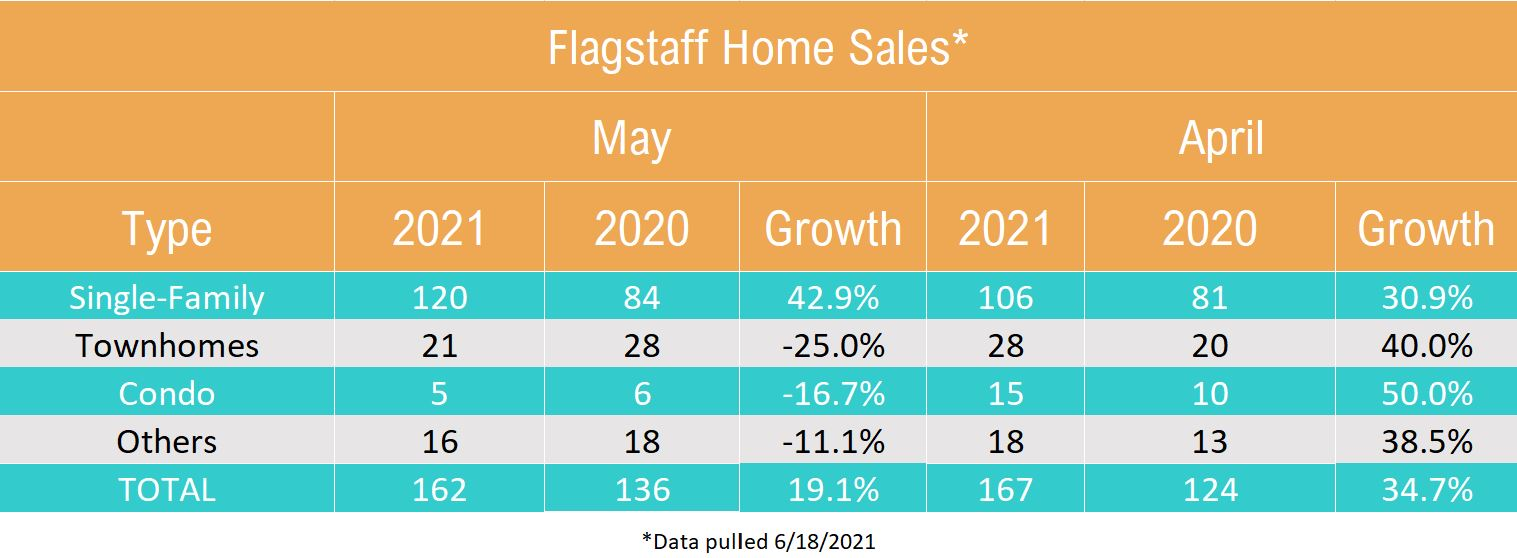 May 2021 Flagstaff Home Sales By Type