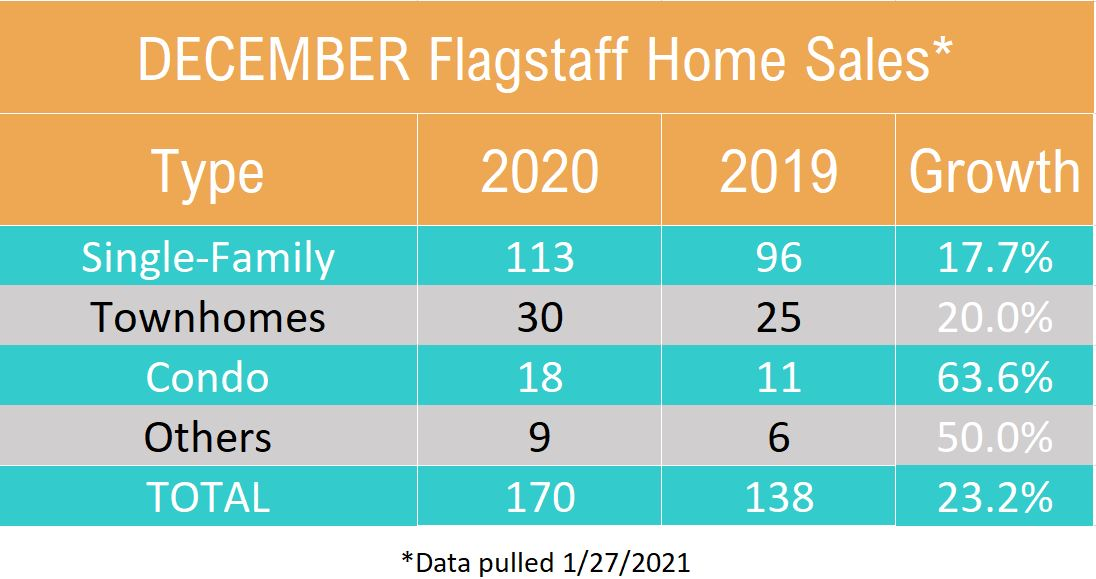 Dec 2020 Flagstaff Home Sales by Type