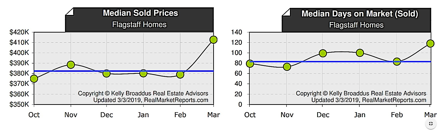 Flagstaff Median Home Price and Days on Market
