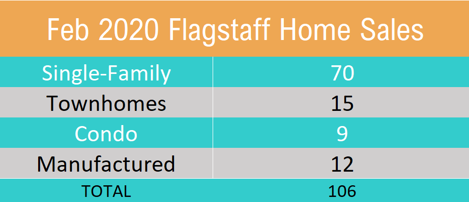 February 2020 Flagstaff Home Sales By Type