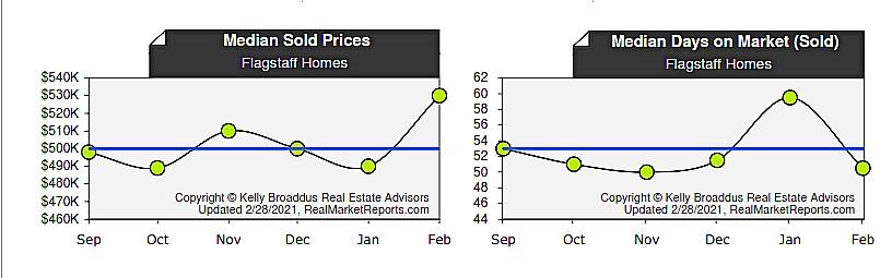 Flagstaff Median Home Price & DOM Feb  2021