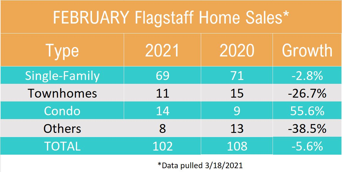 Febuary 2021 Flagstaff Home Sales by Type