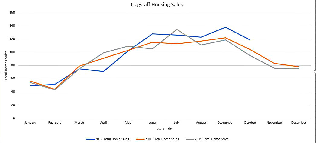Flagstaff Home Sales 2015 to 2017