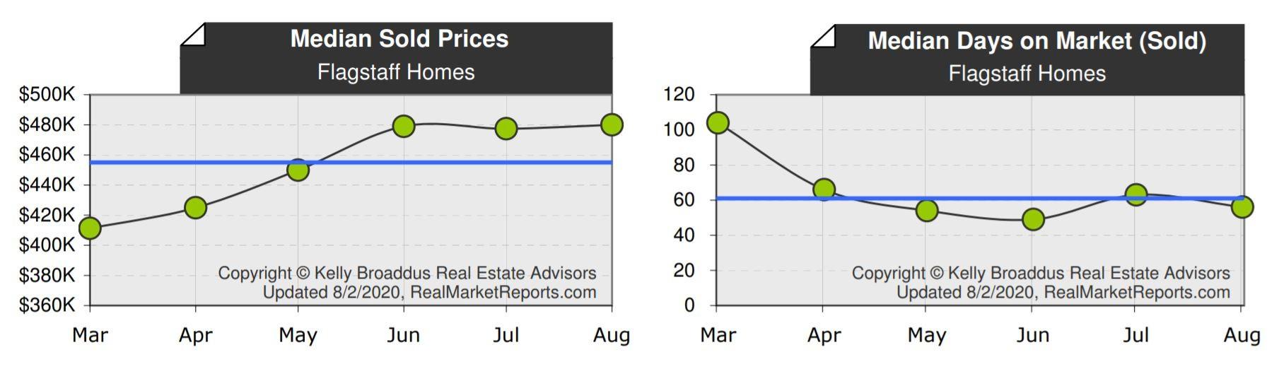 Flagstaff Median Home Price & DOM July 2020